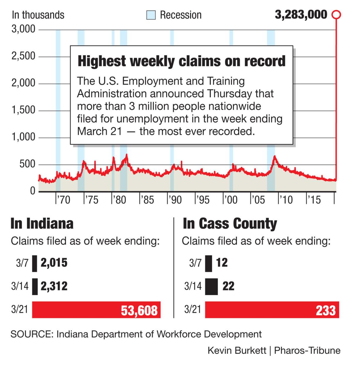 Unemployment claims skyrocket