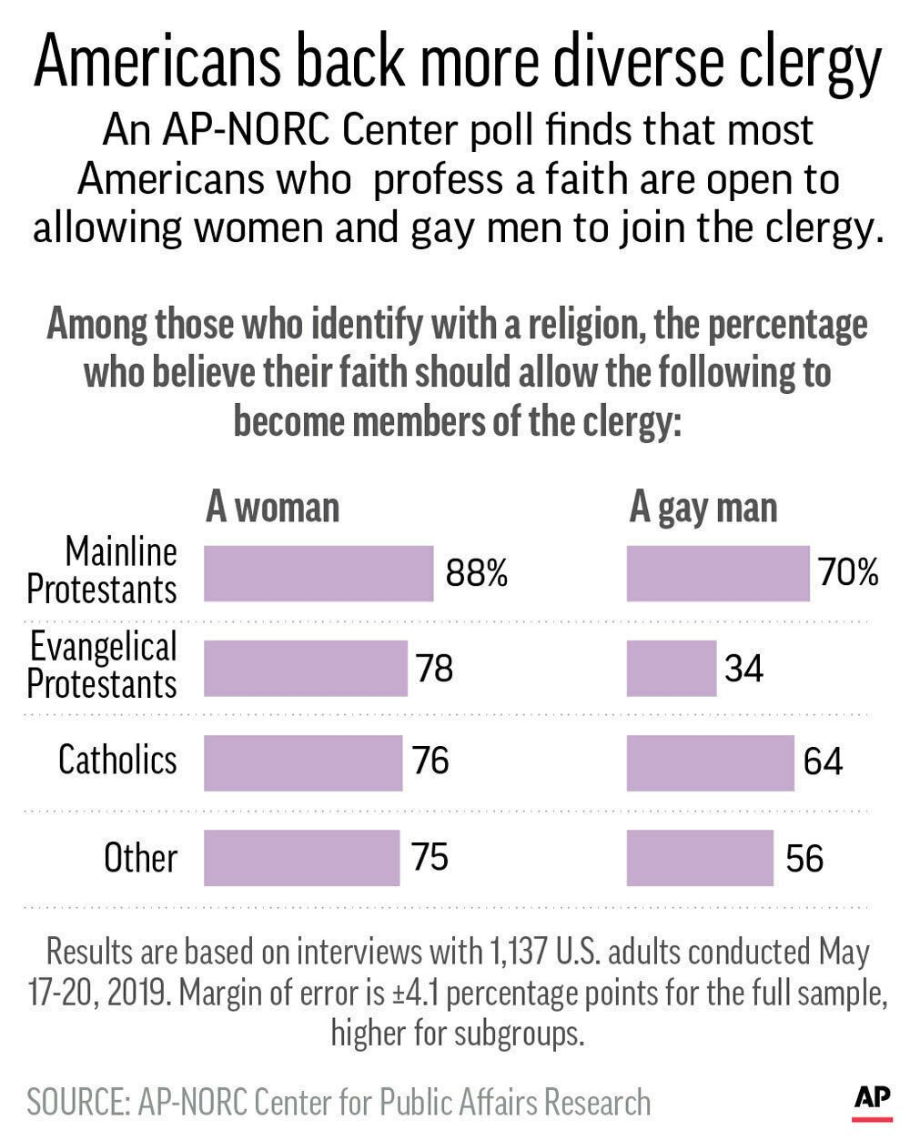 Graphic shows results of AP-NORC poll on attitudes of religious Americans toward members of the clergy.