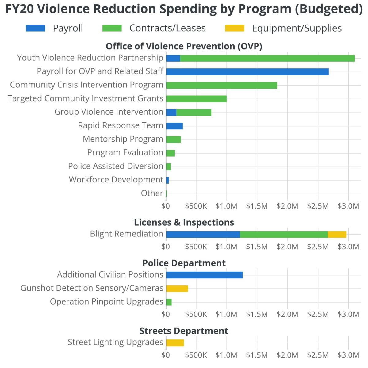 Fiscal Year 2020 Gun Violence Reduction Spending