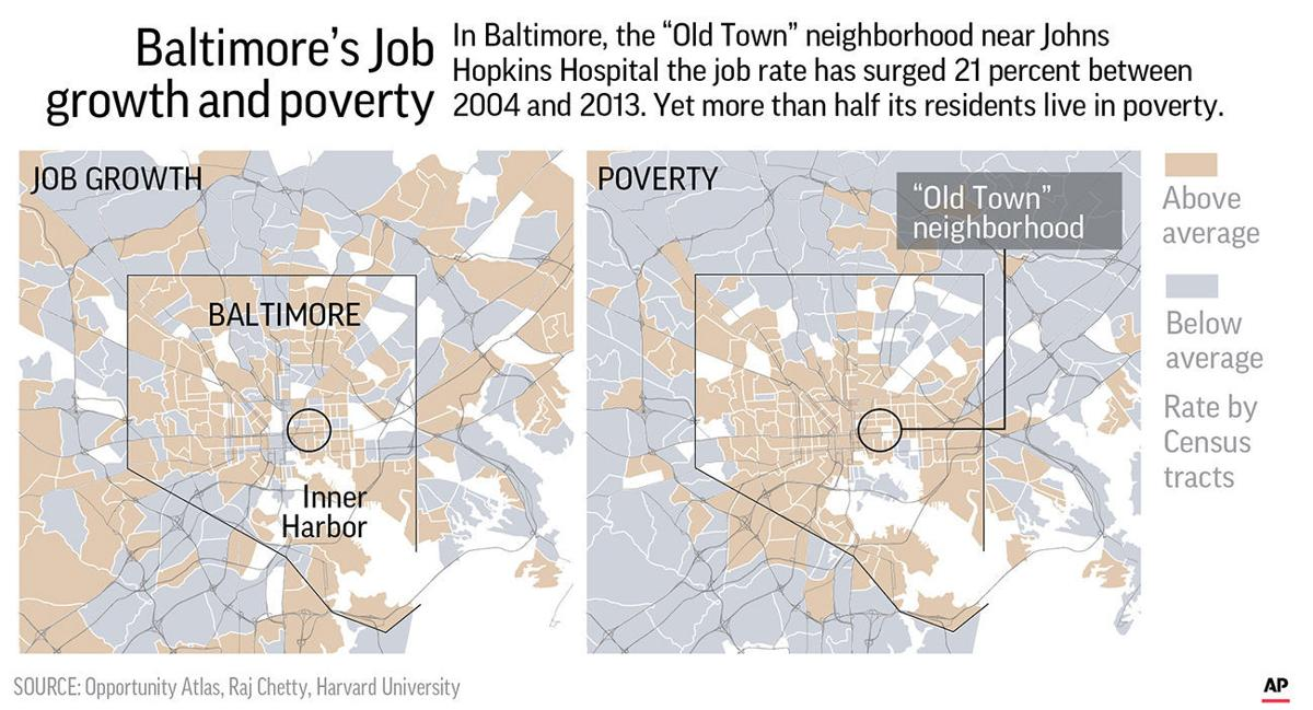 Job growth is found to be no cure for a community's poverty