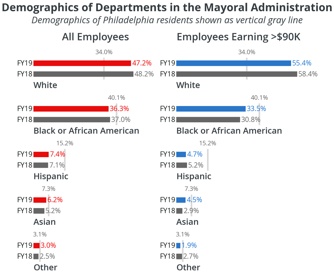 Diverse Representation in City Departments chart