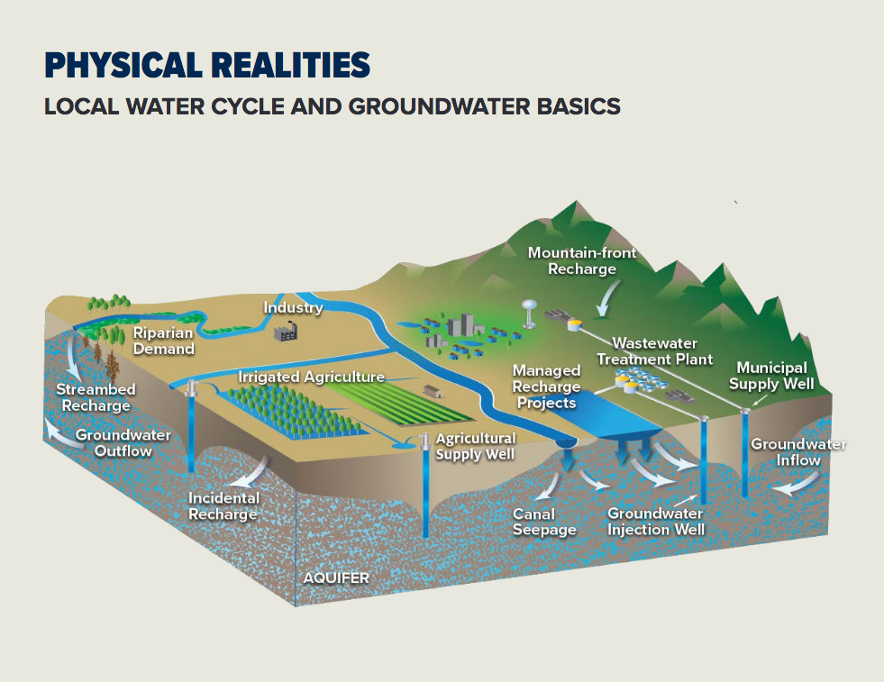 Water Recharging