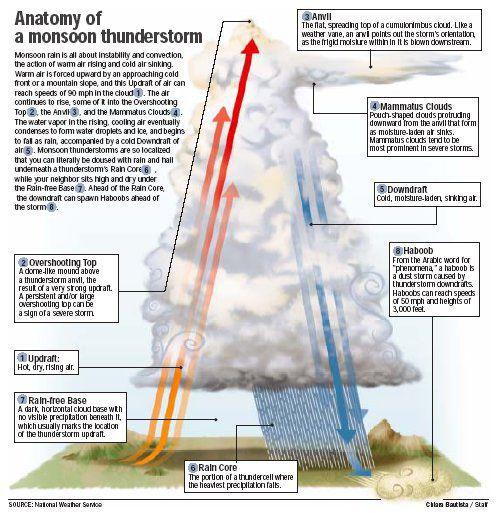 Haboobs Arizonas Most Underrated Weather Hazard Pinalcentral