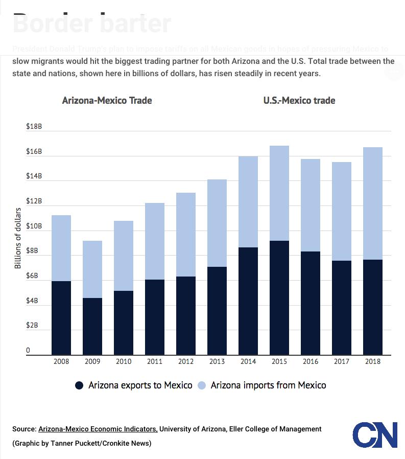 Border Economy