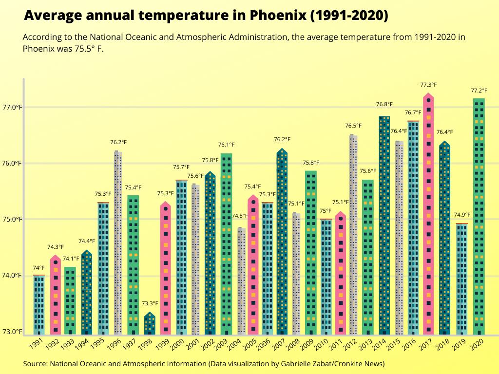Phoenix Climate Change