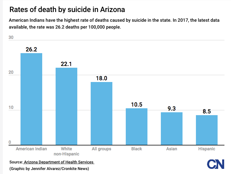 Suicide Graphic