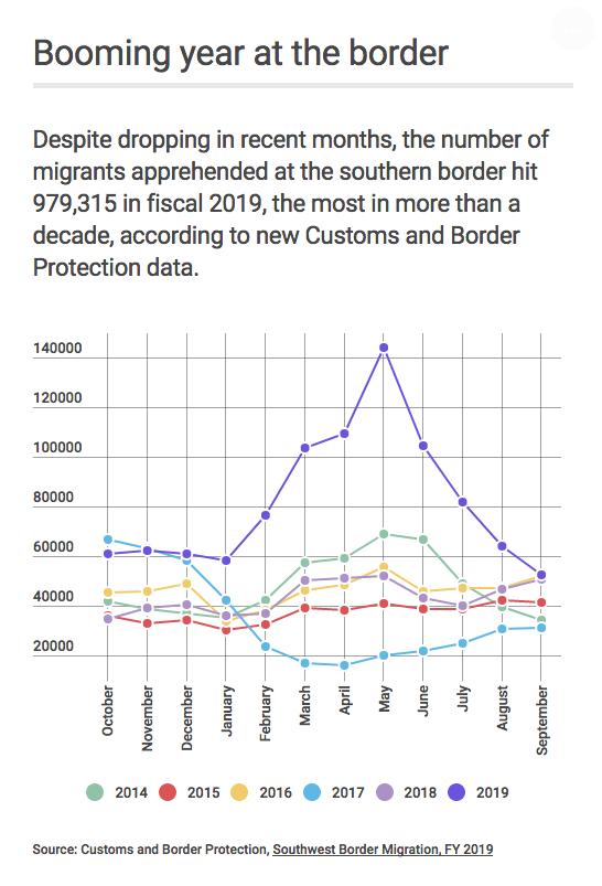 Border Apprehensions
