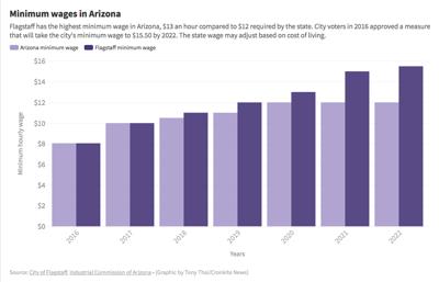Minimum Wage in Arizona