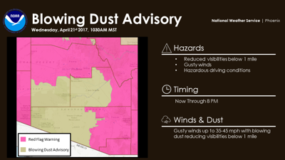 Blowing dust advisory for parts of Pinal County