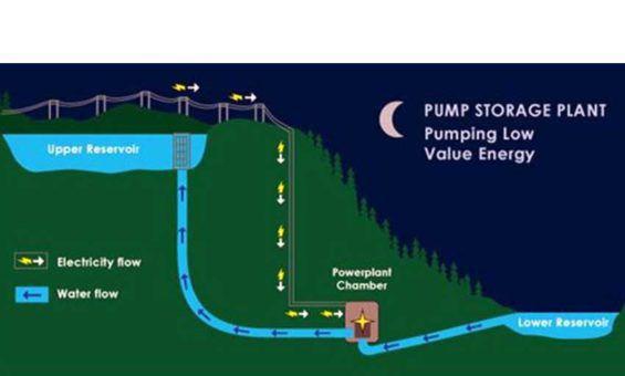 Pumped Hydropower