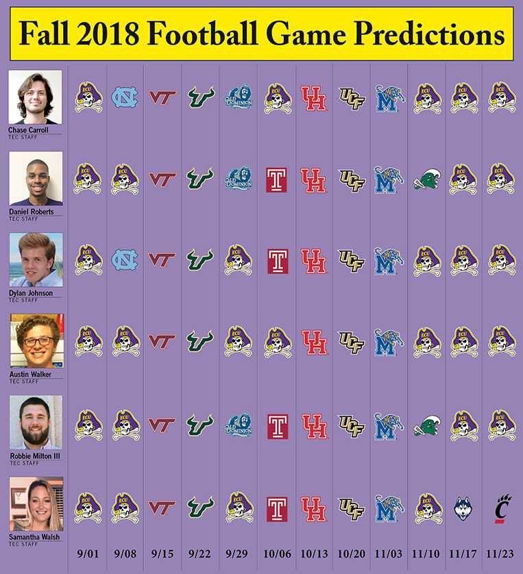 Game Predictions