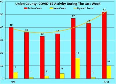 Union County Upward Trend