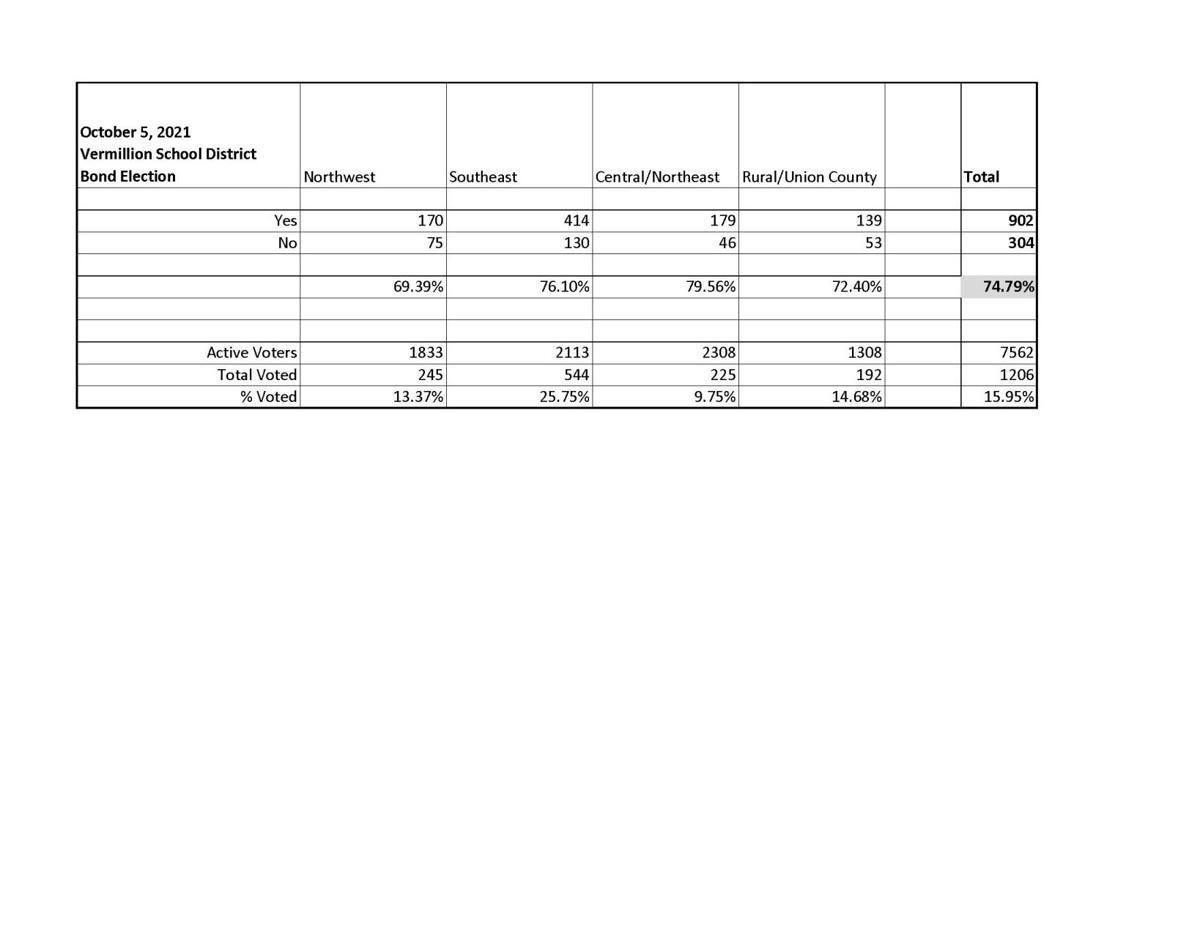 School Bond Election Results