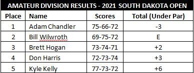 Pro-Am Amateur Results