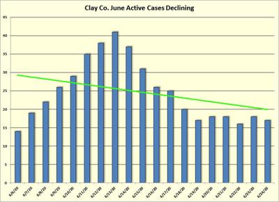 Clay County Active Cases