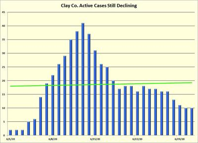 Clay County Active Cases As Of July1