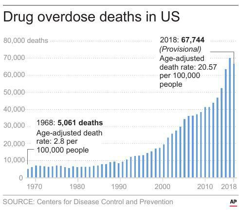 Drug overdose deaths in US