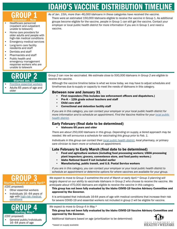 IDHW vaccine timeline Jan. 19. 2021