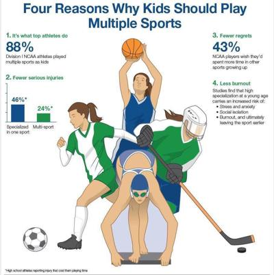 Why kids should play multiple sports