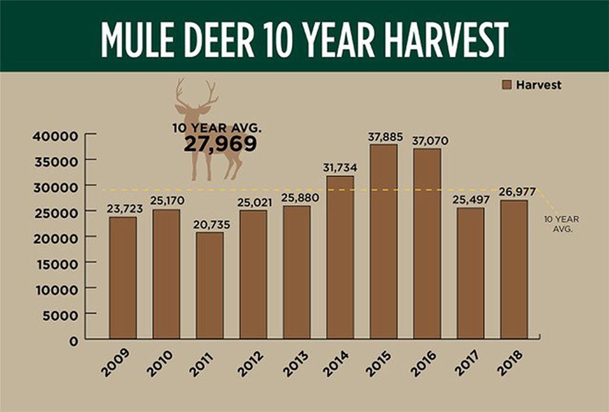 mule deer chart