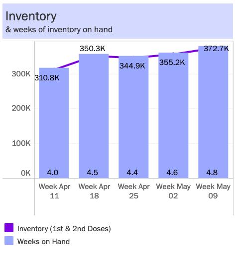 Idaho vaccine inventory