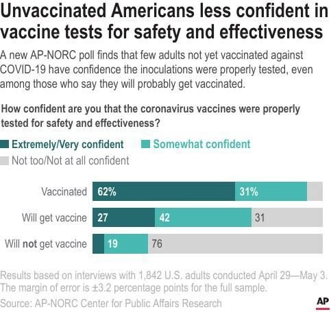 Unvaccinated Americans less confident in  vaccine tests for safety and effectiveness