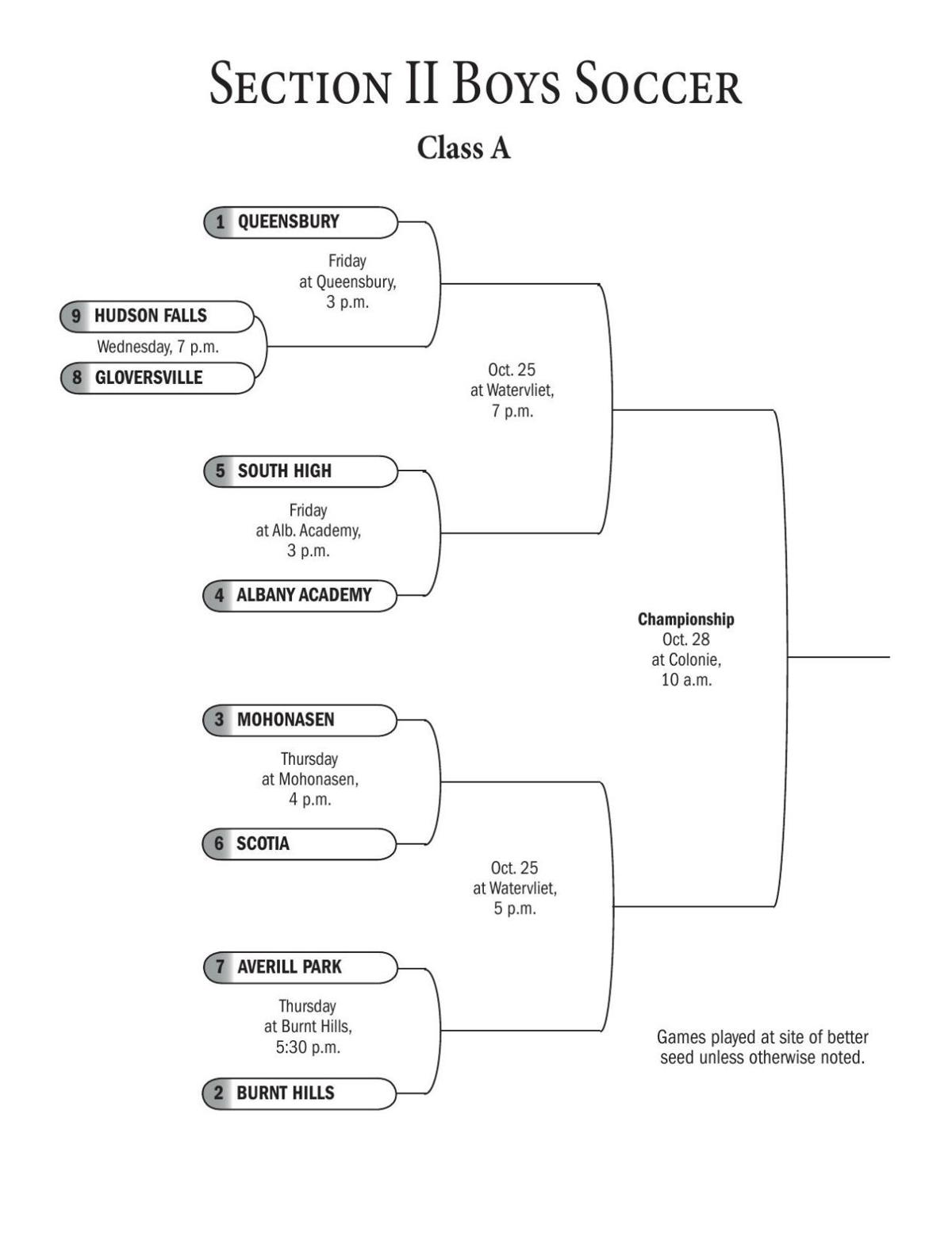 Sectional Charts Pdf : Charts sectional boys soccer brackets sports poststar