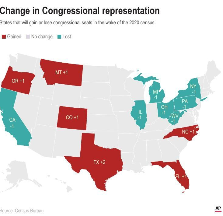 Change in representation