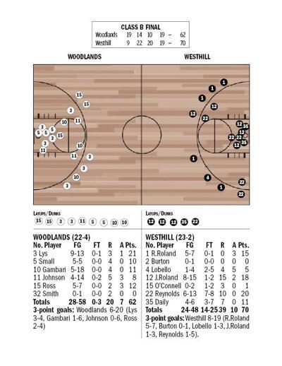 SHOT CHART: Class B final Westhill vs Woodlands