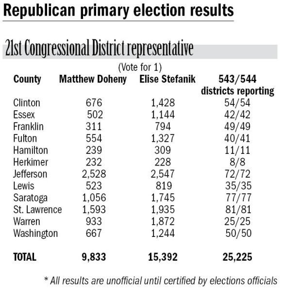 21st Congressional District primary results