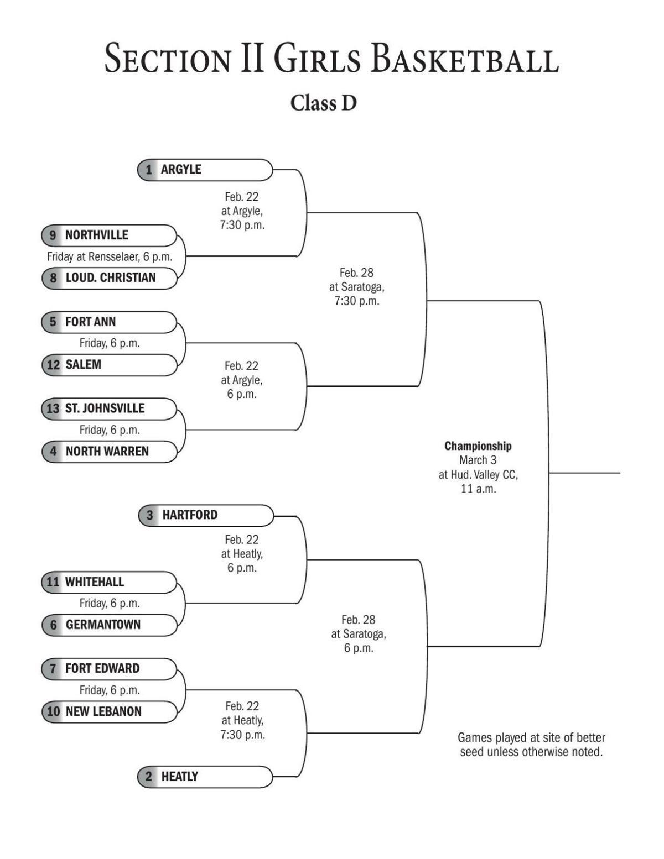 BRACKETS: Section II boys and girls basketball charts ...