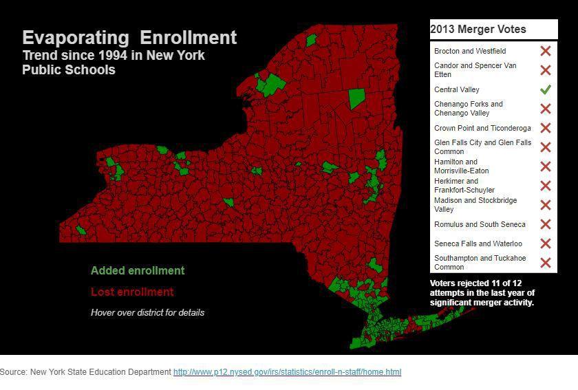 Evaporating Enrollment