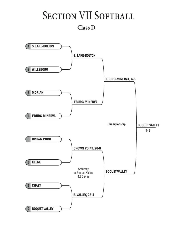 Softball: Sect. VII, Class D