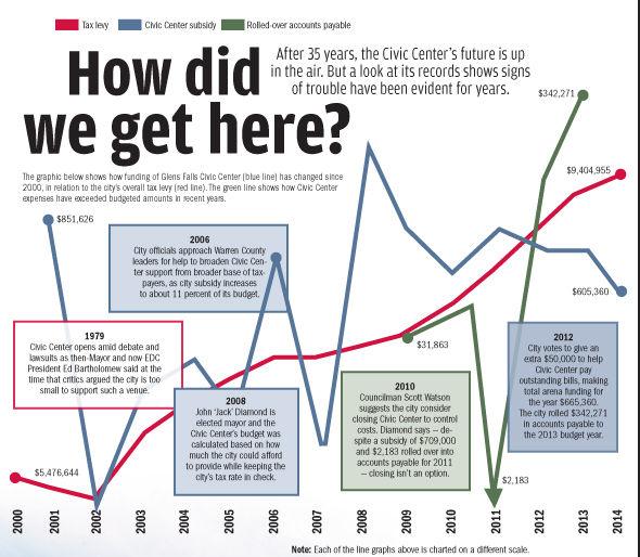 Civic Center line graph