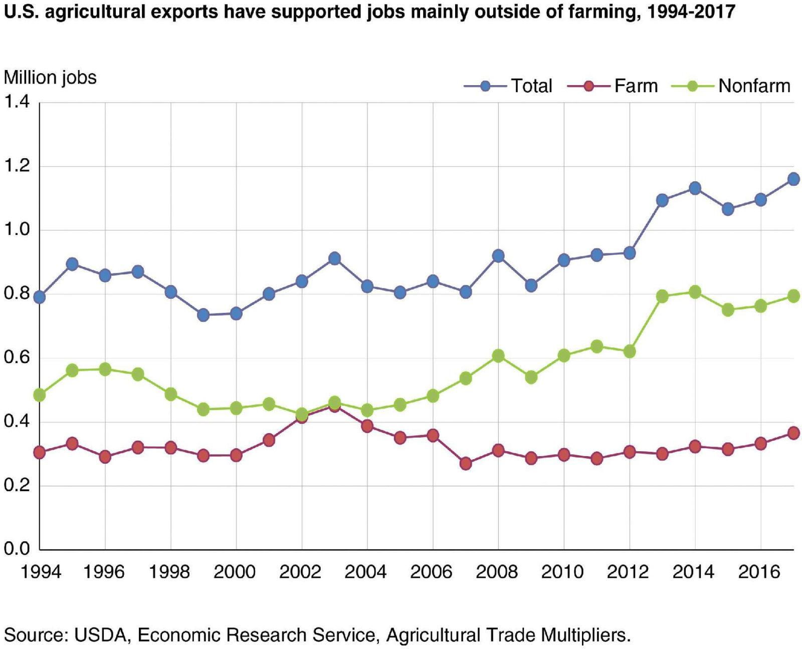 Ag exports support 1.2M full-time jobs