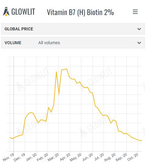 Biotin 2%