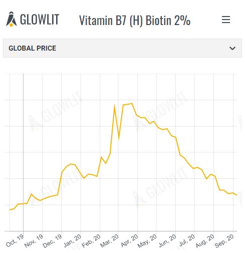 Vitamin B7 (H) Biotin 2%