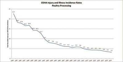 Injury and illness rate down