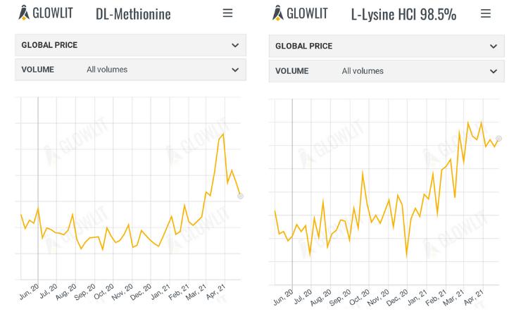dl-mth & l-lysine