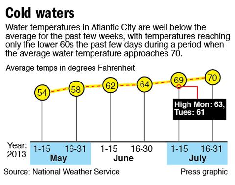 19 Inspirational Water Temperature Wildwood Nj