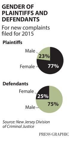 Gender of domestic violence complaints
