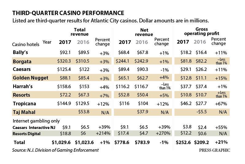 Third quarter casino profits 2017
