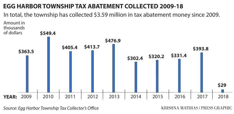 Egg Harbor Township tax abatement chart 2009-18
