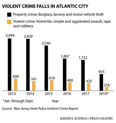 Atlantic City crime rate 2013-18