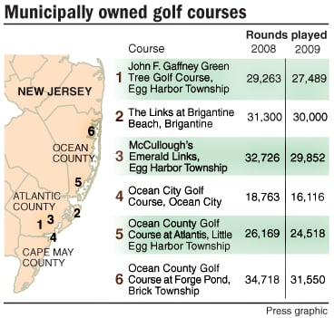 Municipally owned golf courses
