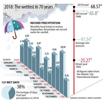 South Jersey rain records 2018 chart final update