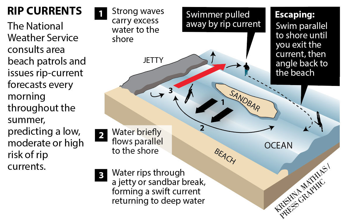 AC missing swimmers rip current
