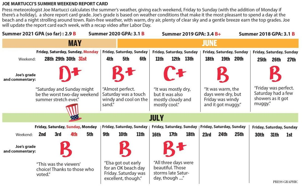 2021 midsummer weather report card