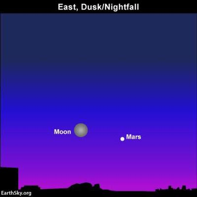A blue moon and a red planet in the sky this weekend