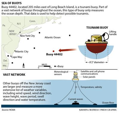 Tsunami buoy graphic and map 4-2016